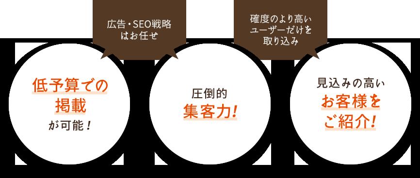 広告・SEO戦略はお任せ。低予算での掲載が可能!圧倒的集中力!確度のより高いユーザーだけを取り込み。見込みの高いお客様をご紹介!